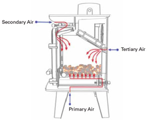 Eco-Ideal Stoves Diagram